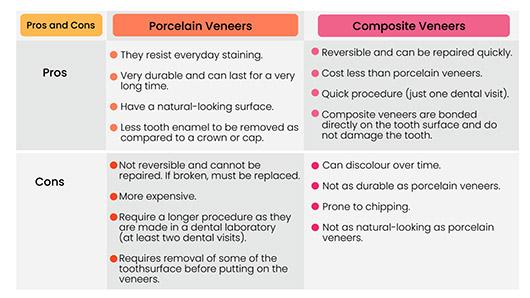 Porcelain Veneers vs Composite Veneers